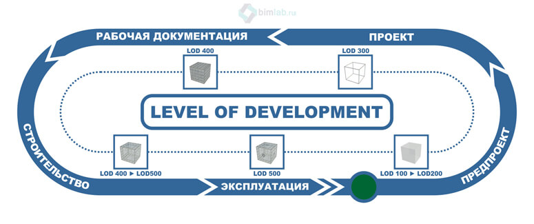 Level of development BIM lod 100 500